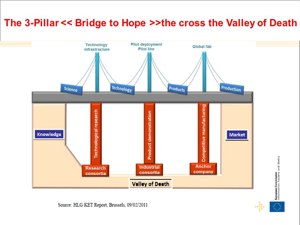 The 3-Pillar << Bridge to Hope >>the cross the Valley of Death