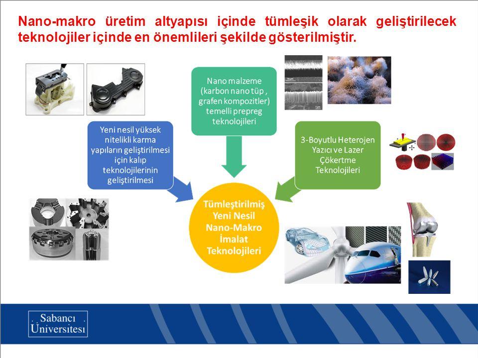Nano-makro üretim altyapısı içinde tümleşik olarak geliştirilecek teknolojiler içinde en önemlileri şekilde gösterilmiştir.