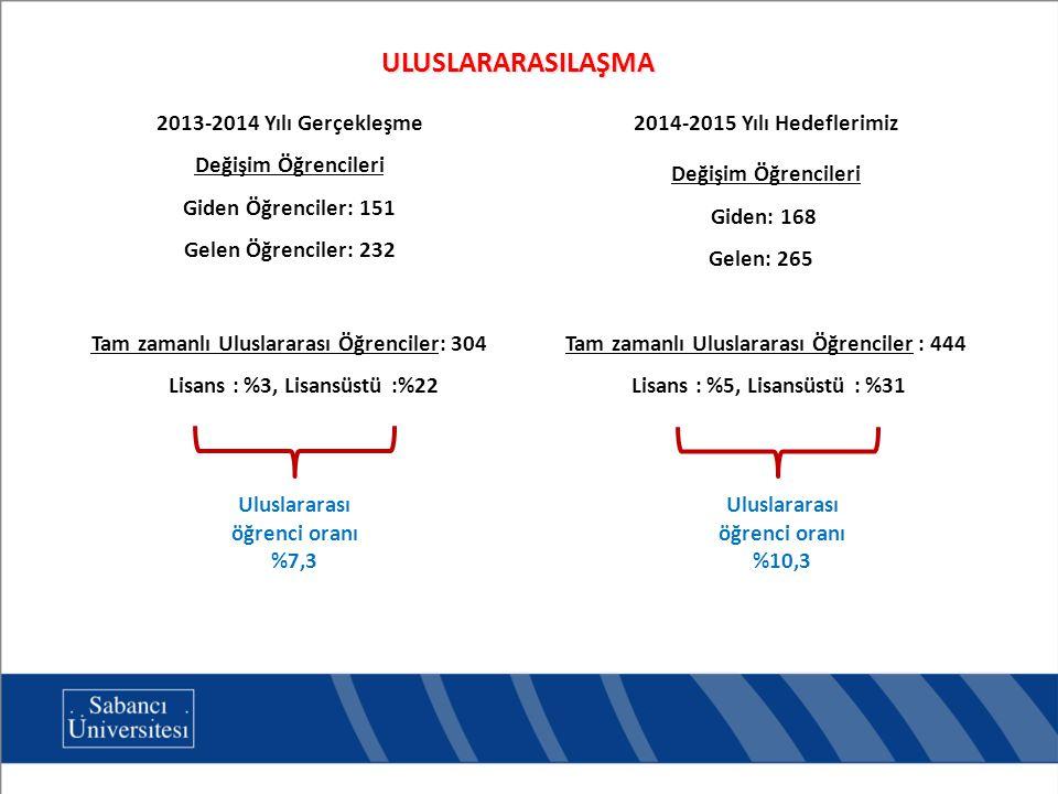 ULUSLARARASILAŞMA 2013-2014 Yılı Gerçekleşme Değişim Öğrencileri