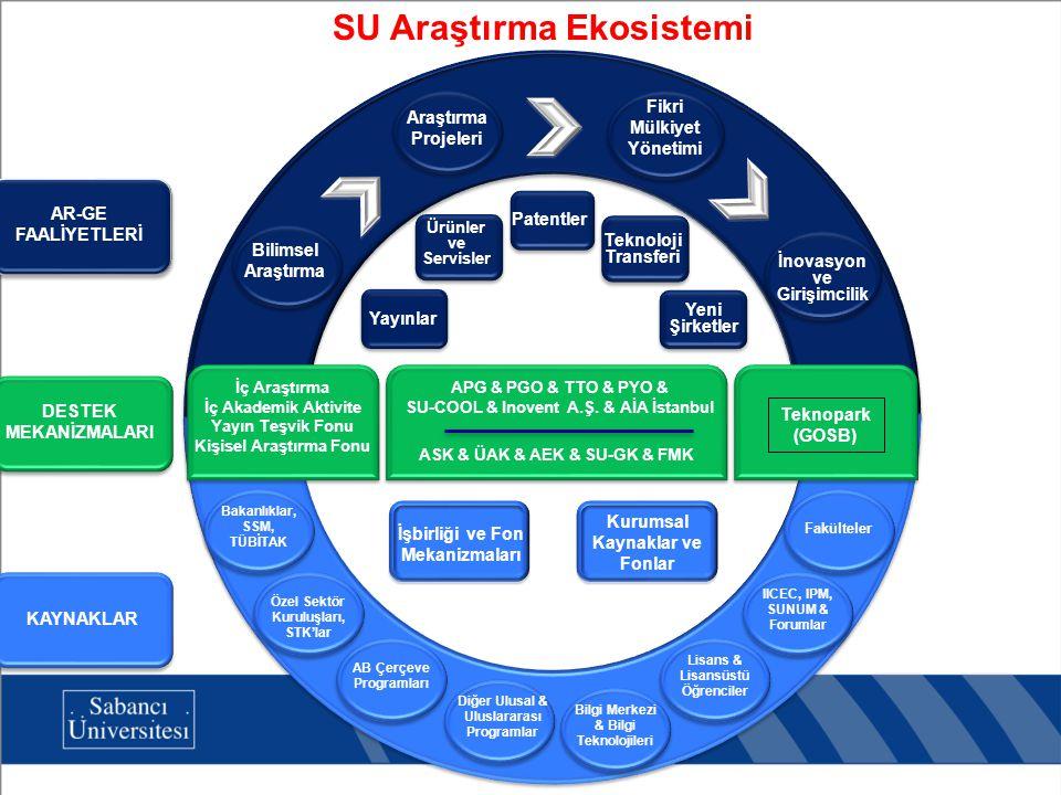 SU Araştırma Ekosistemi