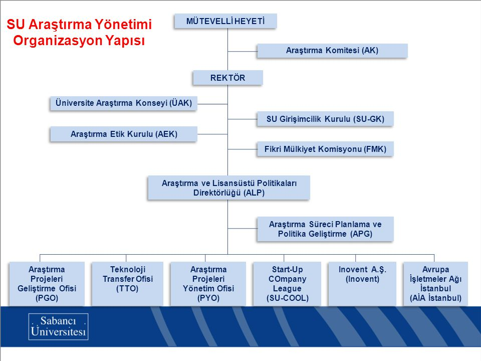 SU Araştırma Yönetimi Organizasyon Yapısı