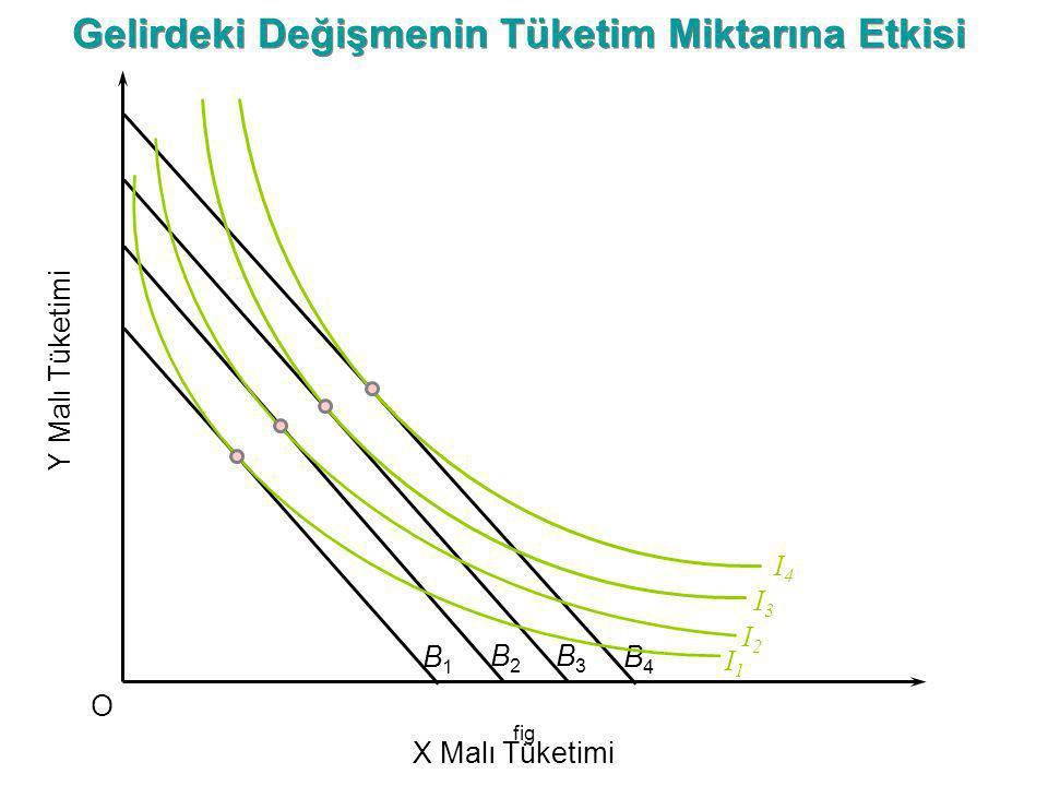Gelirdeki Değişmenin Tüketim Miktarına Etkisi