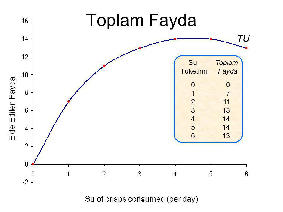 Su of crisps consumed (per day)
