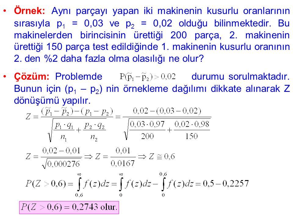 Örnek: Aynı parçayı yapan iki makinenin kusurlu oranlarının sırasıyla p1 = 0,03 ve p2 = 0,02 olduğu bilinmektedir. Bu makinelerden birincisinin ürettiği 200 parça, 2. makinenin ürettiği 150 parça test edildiğinde 1. makinenin kusurlu oranının 2. den %2 daha fazla olma olasılığı ne olur