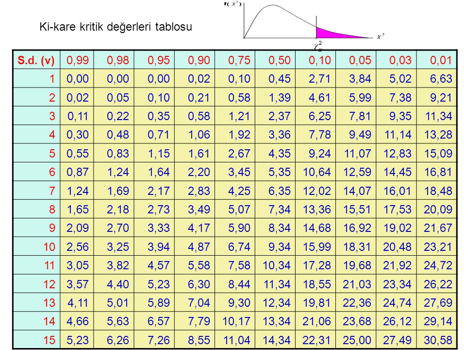 Ki-kare kritik değerleri tablosu 0,99 0,98 0,95 0,90 0,75 0,50 0,10