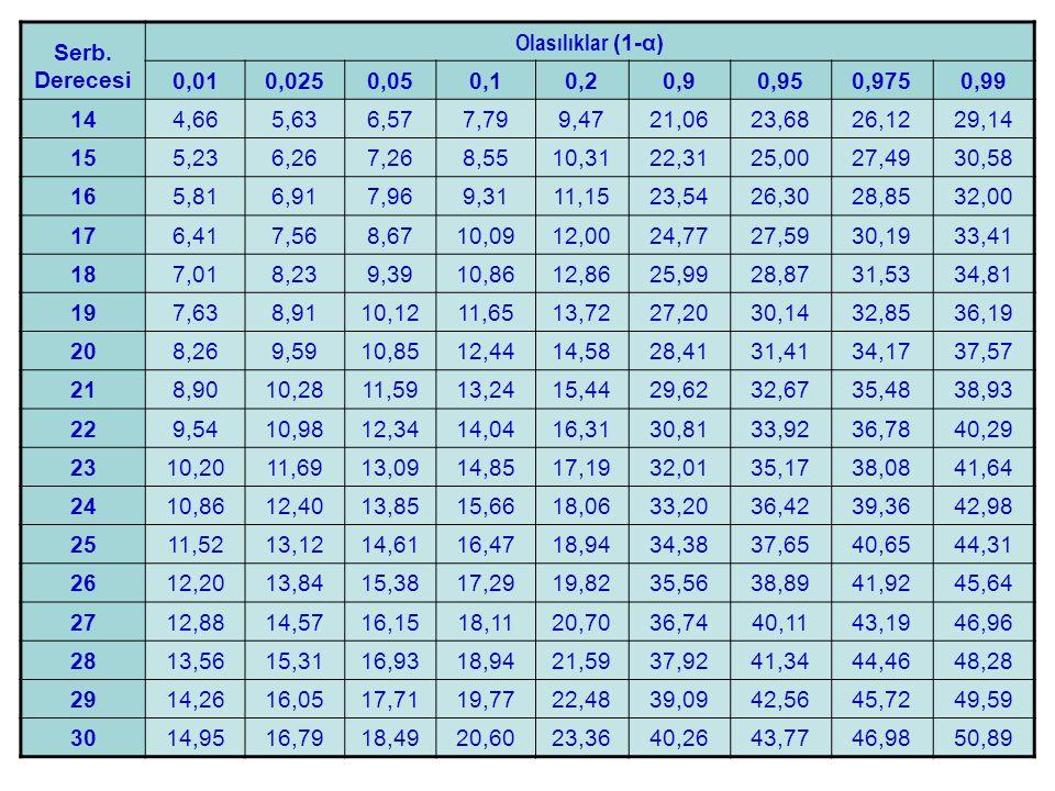 Serb. Derecesi Olasılıklar (1-α) 0,01. 0,025. 0,05. 0,1. 0,2. 0,9. 0,95. 0,975. 0,99. 14.