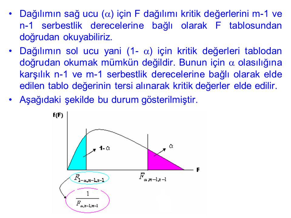 Dağılımın sağ ucu () için F dağılımı kritik değerlerini m-1 ve n-1 serbestlik derecelerine bağlı olarak F tablosundan doğrudan okuyabiliriz.