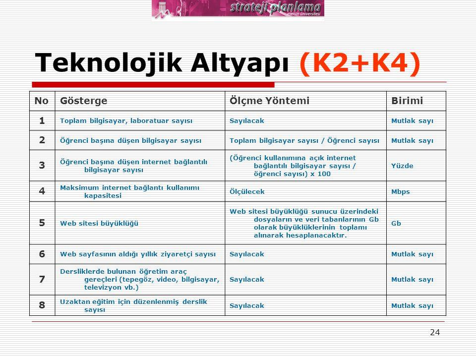 Teknolojik Altyapı (K2+K4)