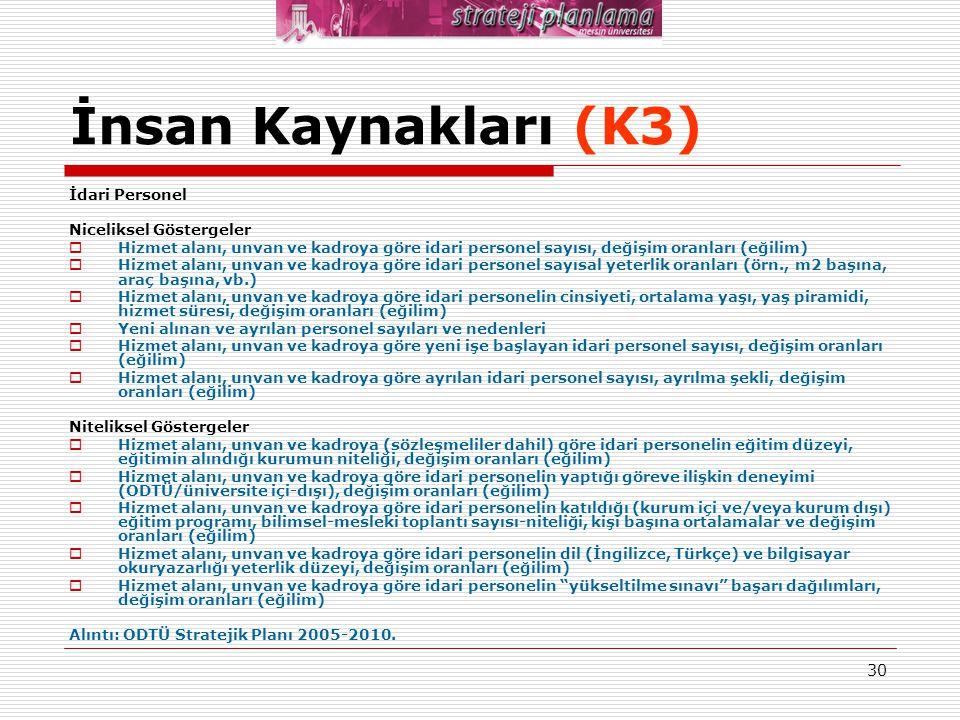 İnsan Kaynakları (K3) İdari Personel Niceliksel Göstergeler
