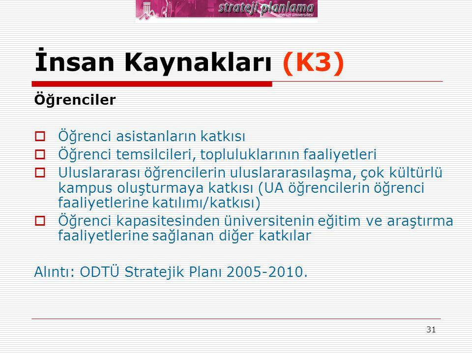 İnsan Kaynakları (K3) Öğrenciler Öğrenci asistanların katkısı