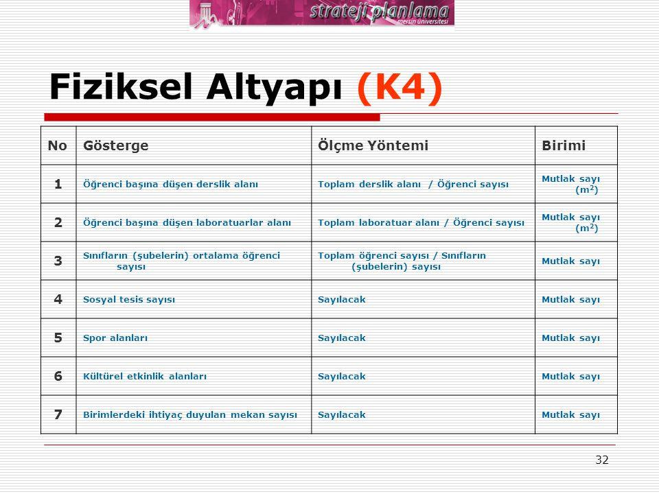 Fiziksel Altyapı (K4) No Gösterge Ölçme Yöntemi Birimi 1 2 3 4 5 6 7