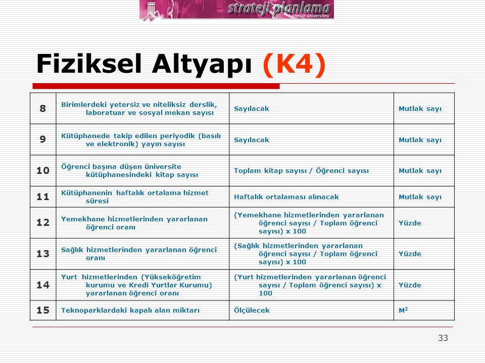 Fiziksel Altyapı (K4) 8. Birimlerdeki yetersiz ve niteliksiz derslik, laboratuar ve sosyal mekan sayısı.