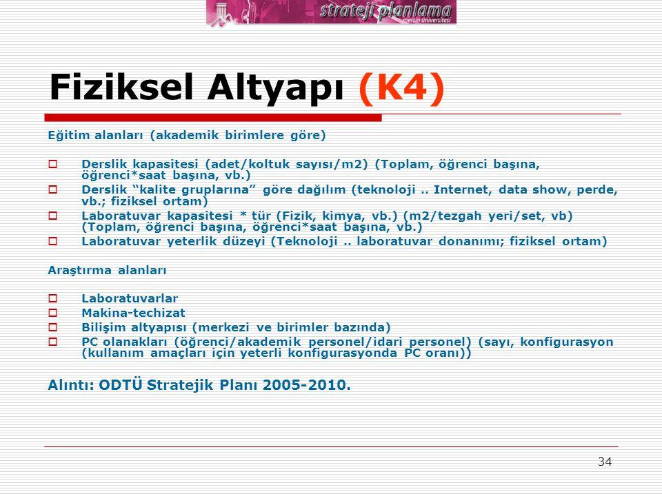 Fiziksel Altyapı (K4) Alıntı: ODTÜ Stratejik Planı 2005-2010.