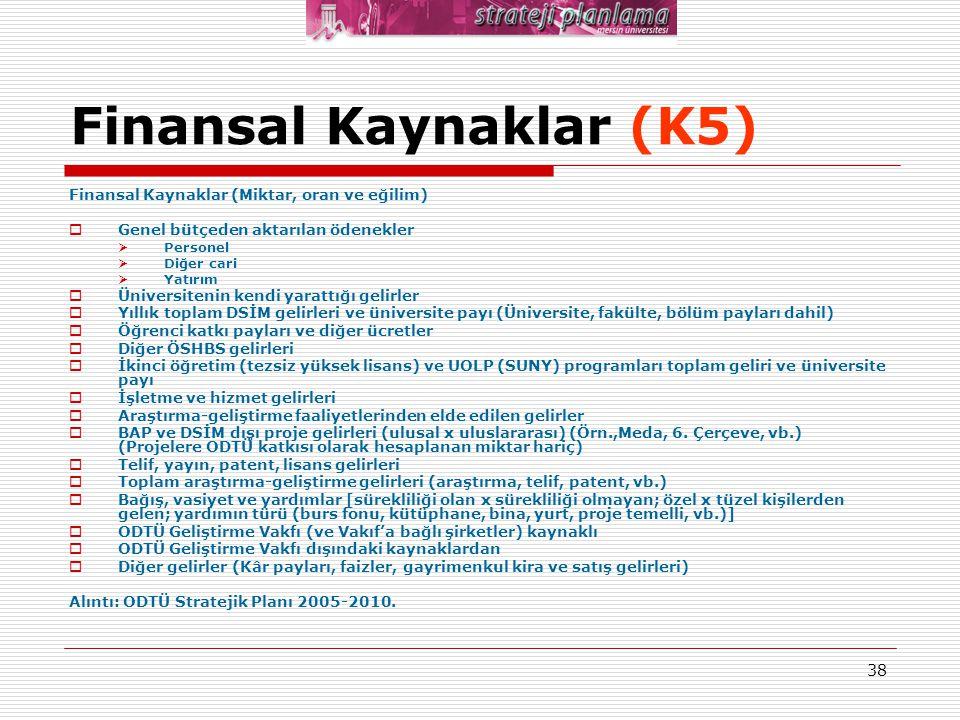 Finansal Kaynaklar (K5)