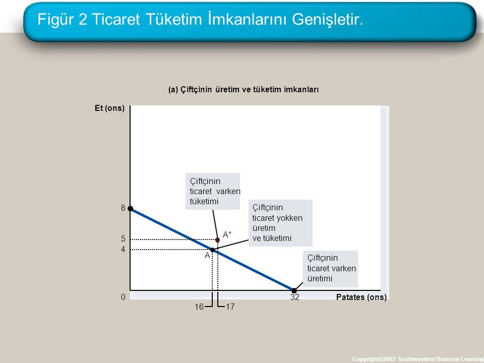 Figür 2 Ticaret Tüketim İmkanlarını Genişletir.