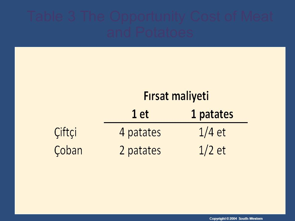 Table 3 The Opportunity Cost of Meat and Potatoes