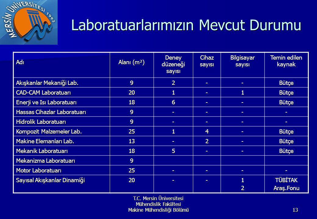 Laboratuarlarımızın Mevcut Durumu