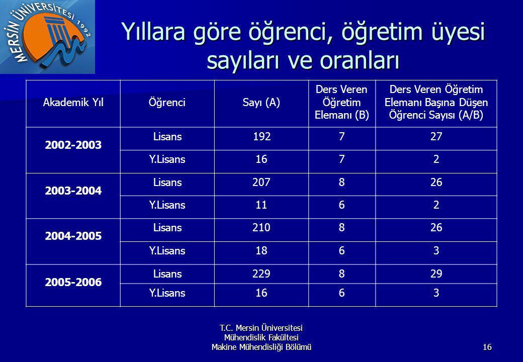 Yıllara göre öğrenci, öğretim üyesi sayıları ve oranları