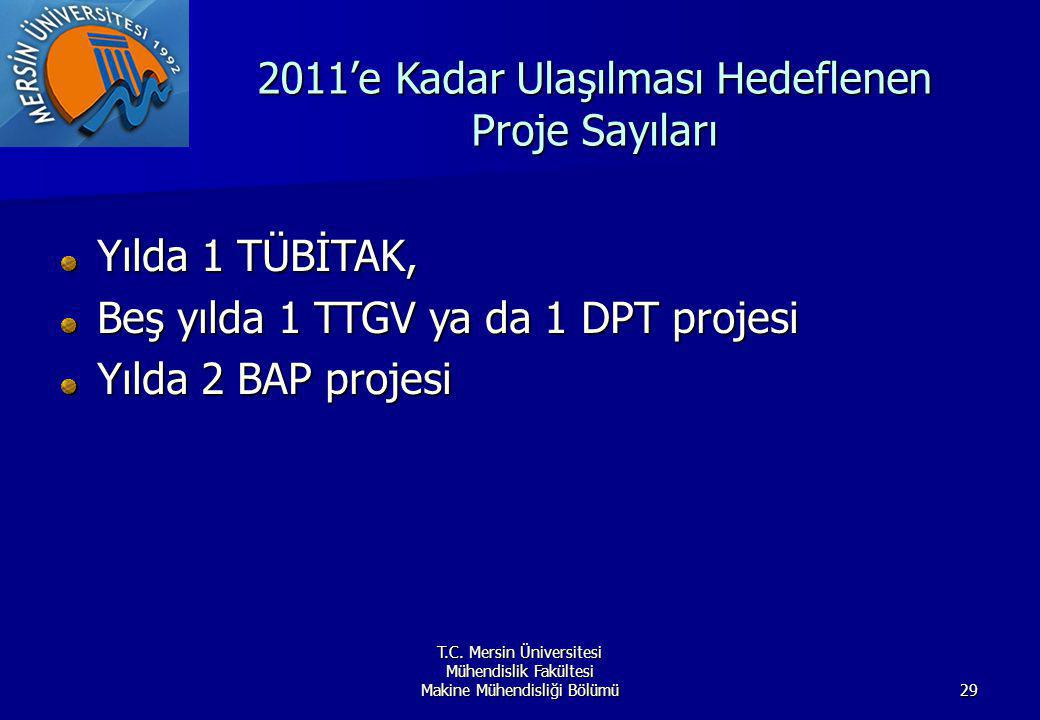 2011'e Kadar Ulaşılması Hedeflenen Proje Sayıları