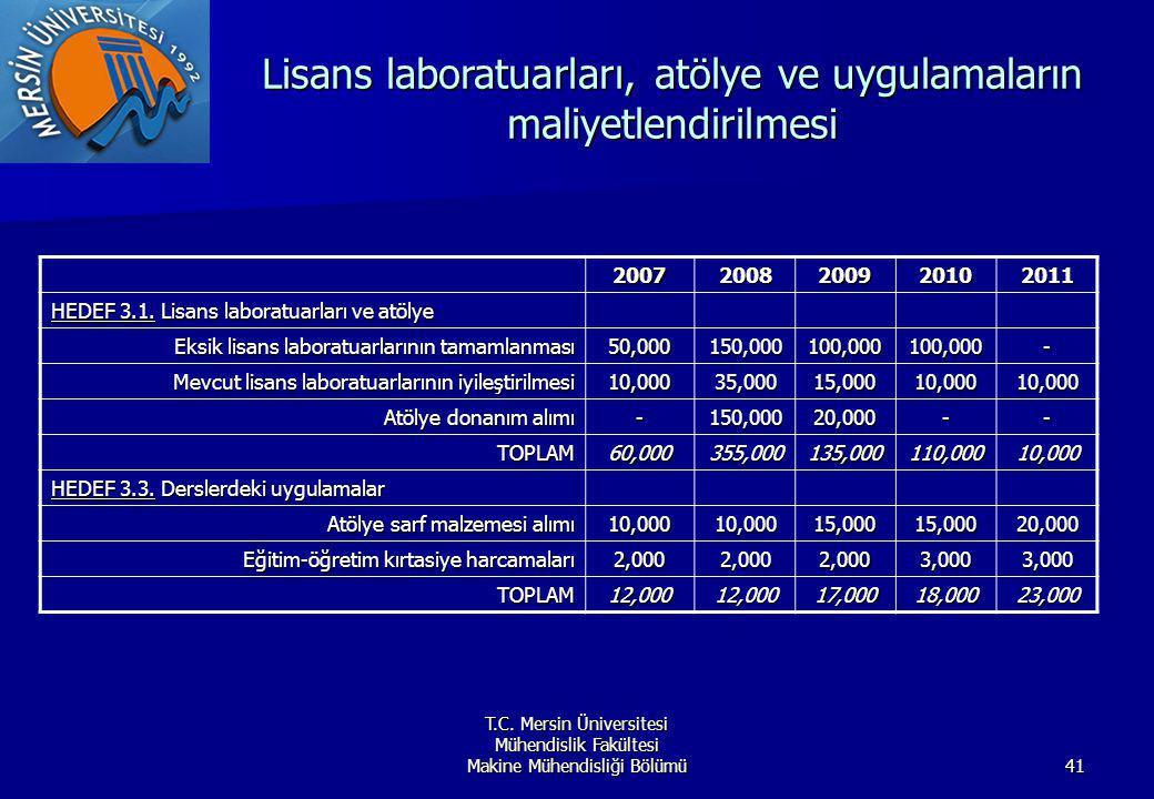 Lisans laboratuarları, atölye ve uygulamaların maliyetlendirilmesi