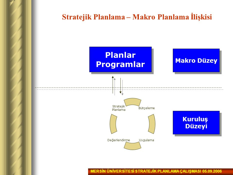 Stratejik Planlama – Makro Planlama İlişkisi
