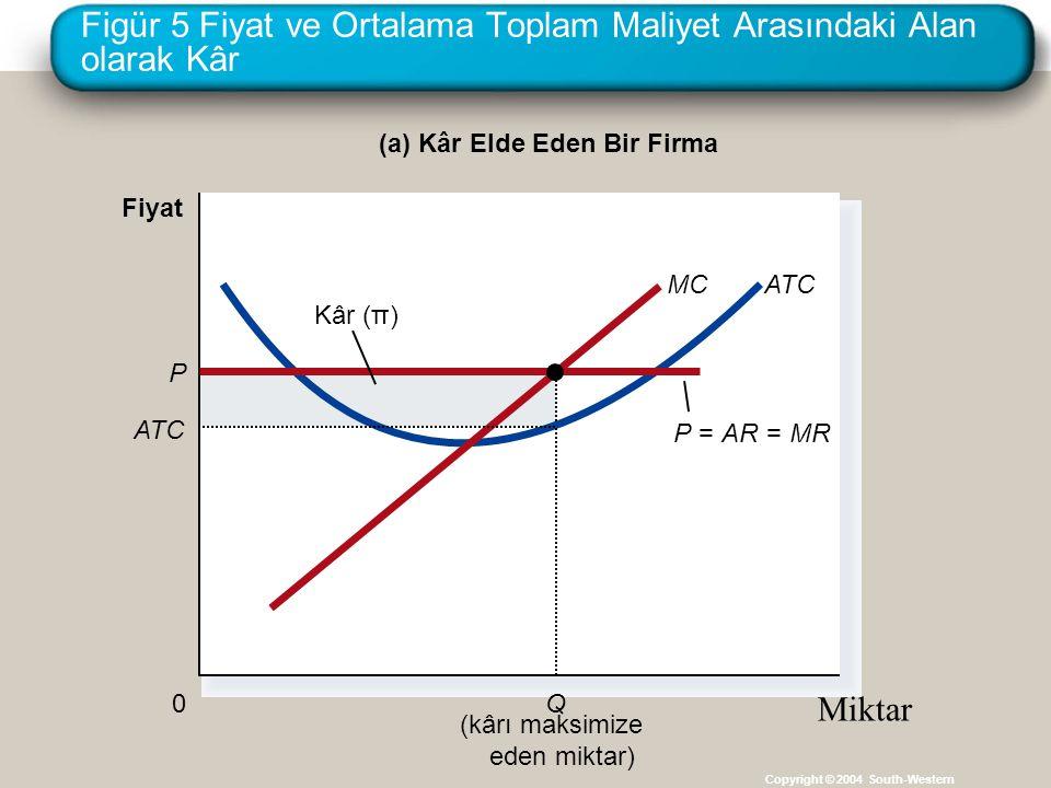 Figür 5 Fiyat ve Ortalama Toplam Maliyet Arasındaki Alan olarak Kâr