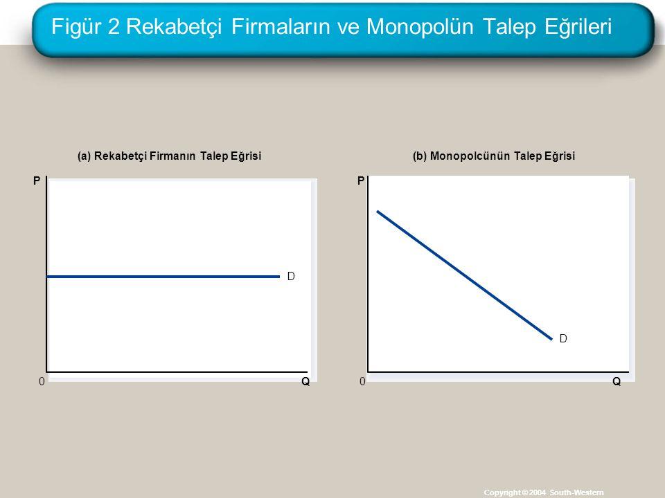 Figür 2 Rekabetçi Firmaların ve Monopolün Talep Eğrileri