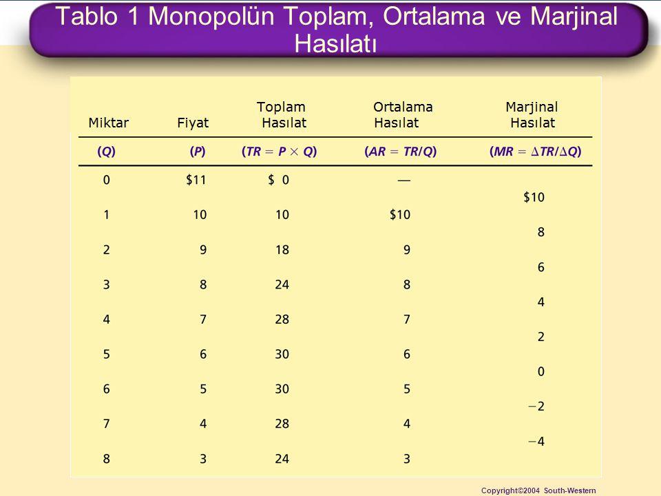 Tablo 1 Monopolün Toplam, Ortalama ve Marjinal Hasılatı
