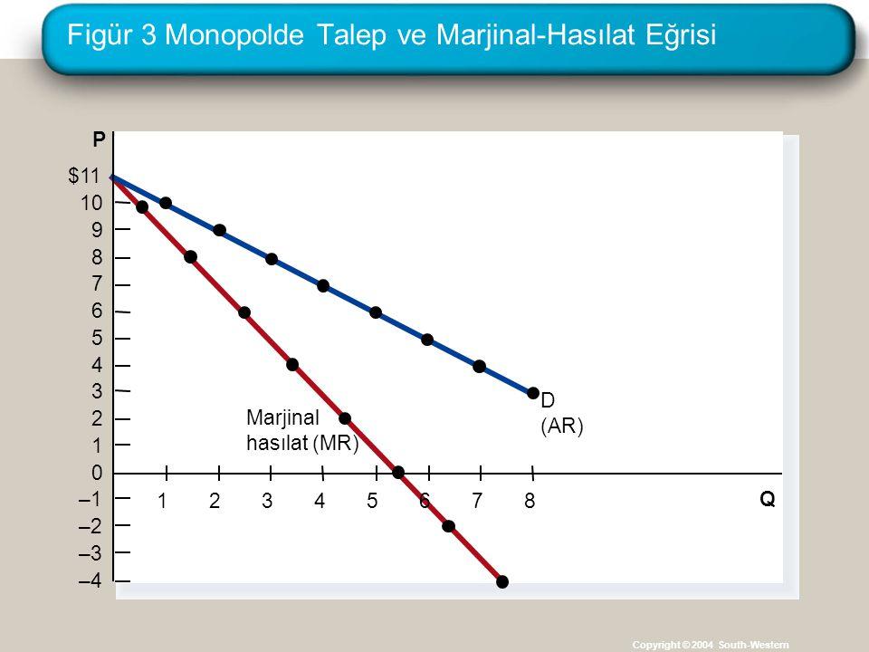 Figür 3 Monopolde Talep ve Marjinal-Hasılat Eğrisi