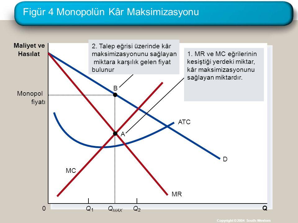 Figür 4 Monopolün Kâr Maksimizasyonu