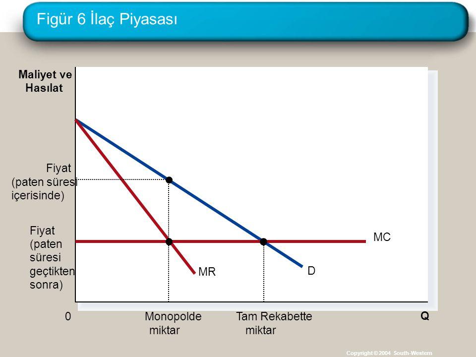 Figür 6 İlaç Piyasası Maliyet ve Hasılat MR D Fiyat