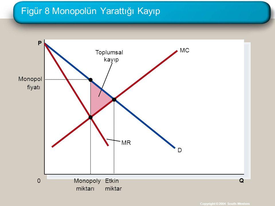 Figür 8 Monopolün Yarattığı Kayıp