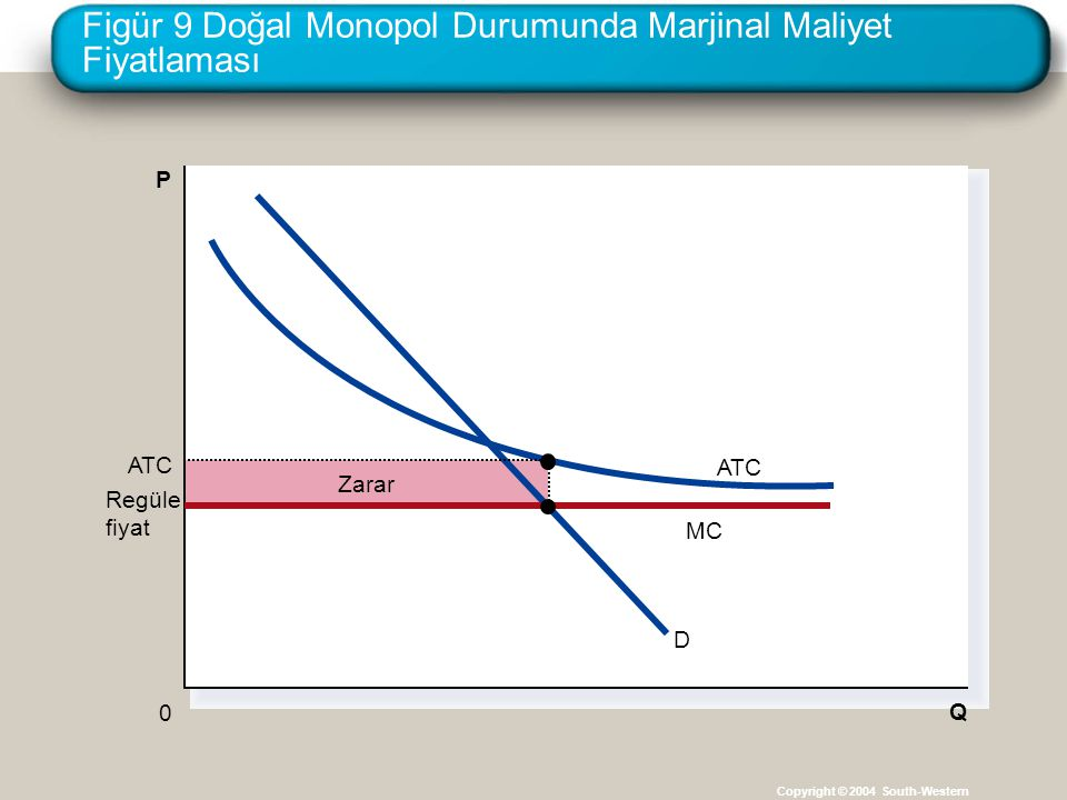 Figür 9 Doğal Monopol Durumunda Marjinal Maliyet Fiyatlaması