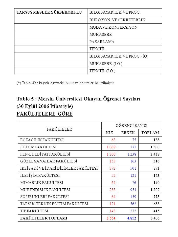 Tablo 5 : Mersin Üniversitesi Okuyan Öğrenci Sayıları