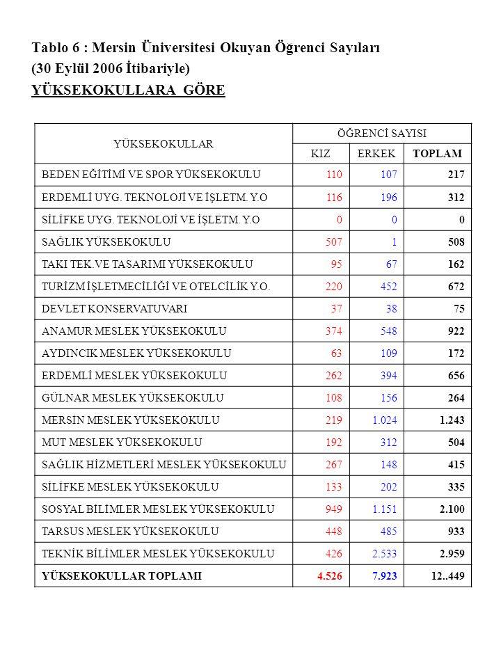 Tablo 6 : Mersin Üniversitesi Okuyan Öğrenci Sayıları
