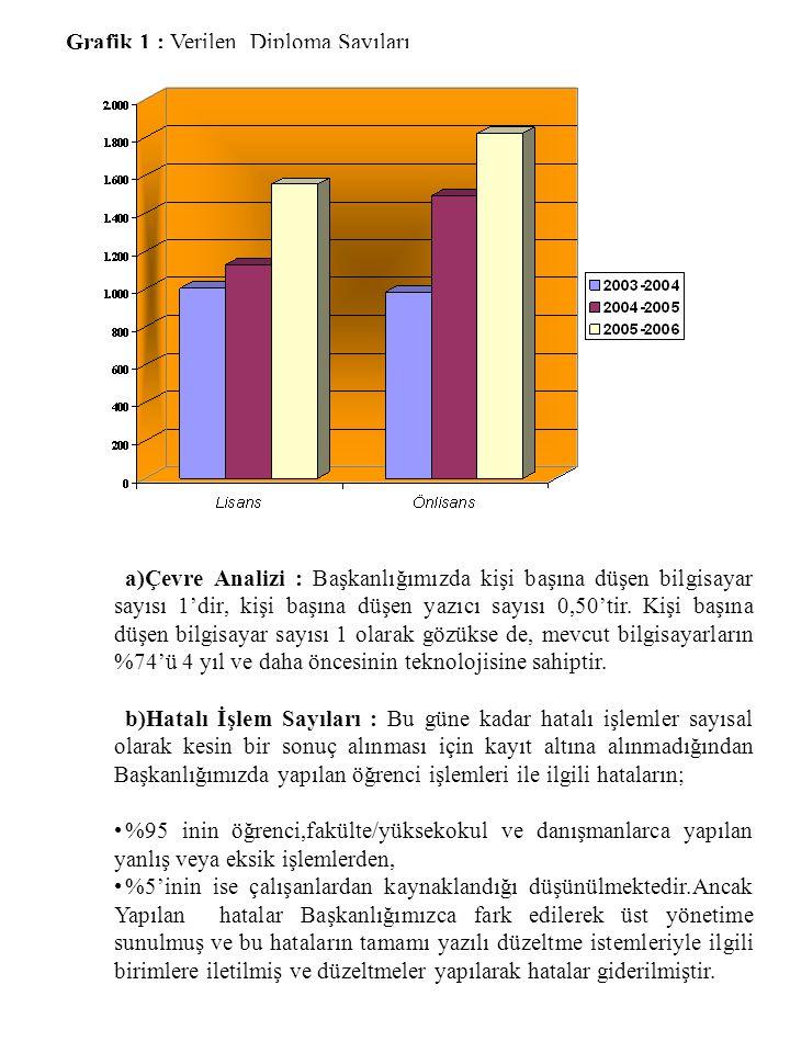 Grafik 1 : Verilen Diploma Sayıları