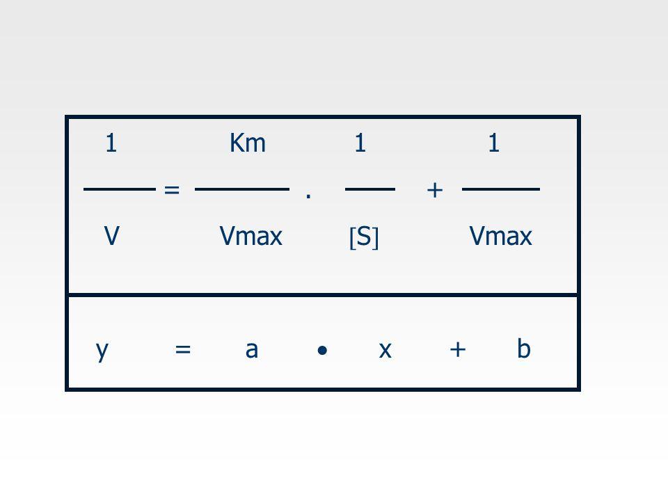 1 Km 1 1 = . + V Vmax S Vmax.
