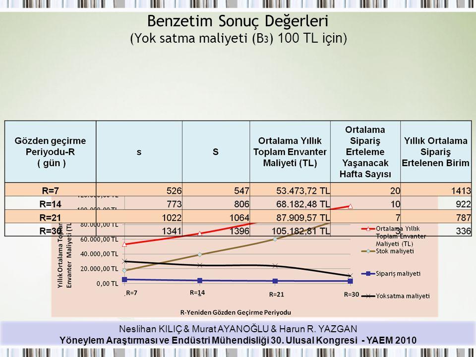 Benzetim Sonuç Değerleri (Yok satma maliyeti (B3) 100 TL için)