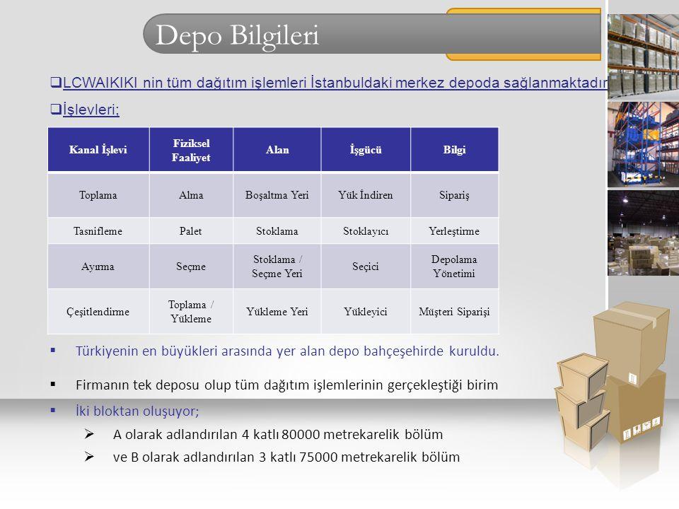 Depo Bilgileri LCWAIKIKI nin tüm dağıtım işlemleri İstanbuldaki merkez depoda sağlanmaktadır. İşlevleri;