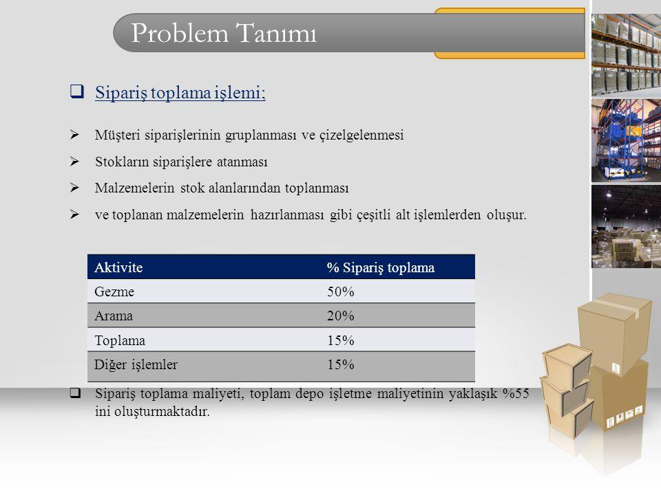 Problem Tanımı Sipariş toplama işlemi;