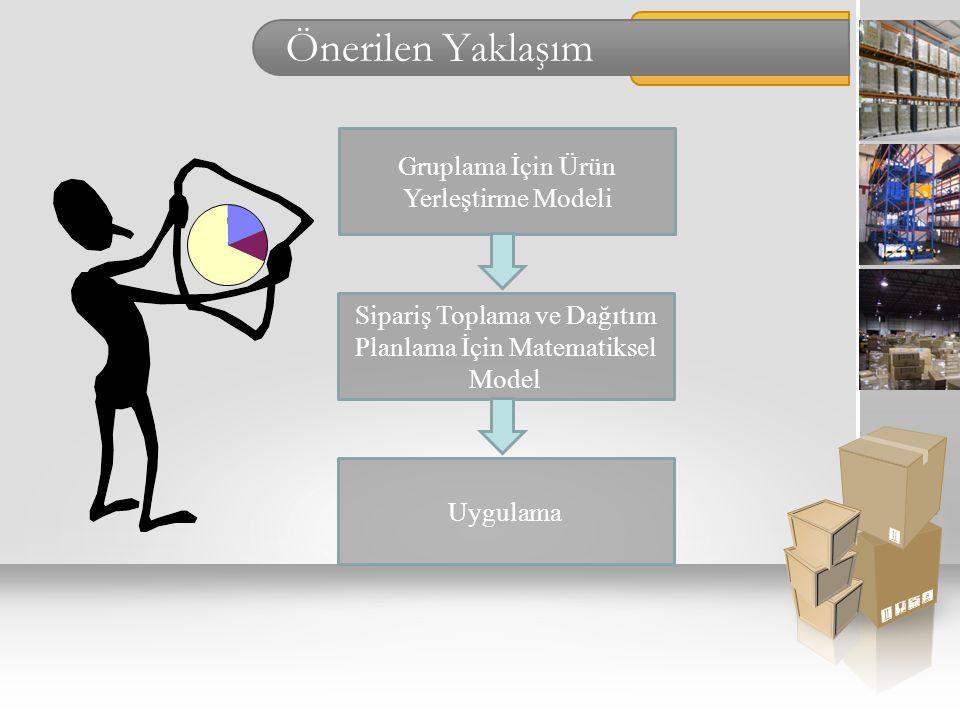 Önerilen Yaklaşım Gruplama İçin Ürün Yerleştirme Modeli