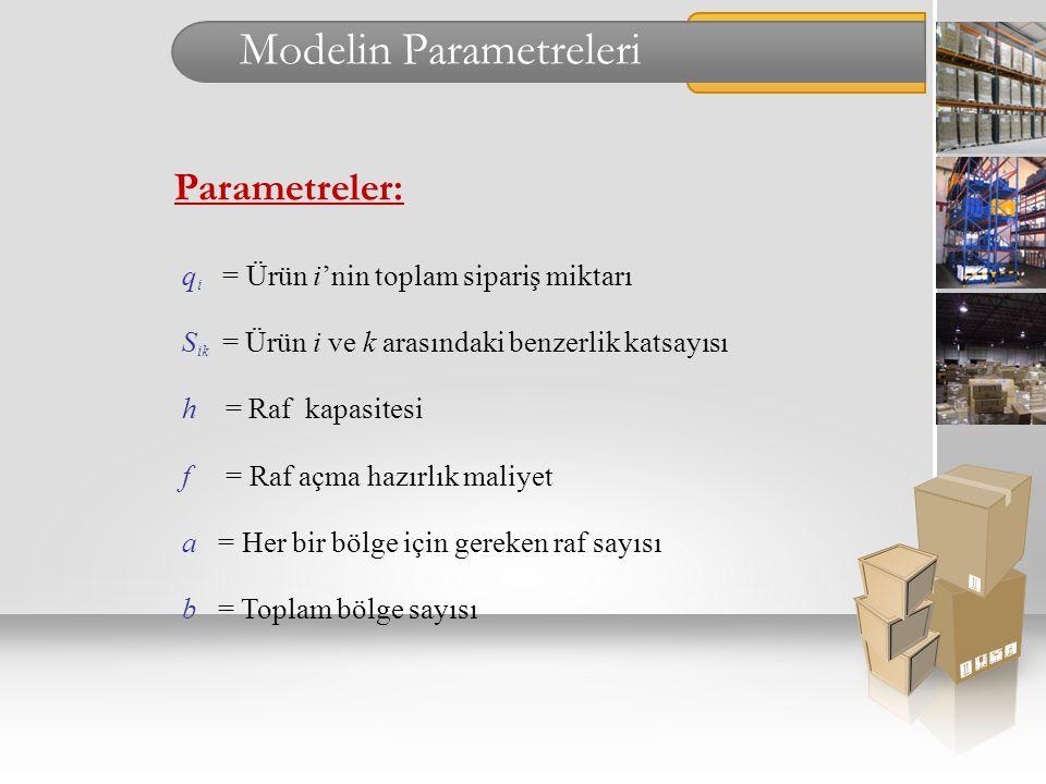 Modelin Parametreleri