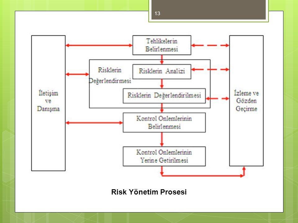 Risk Yönetim Prosesi