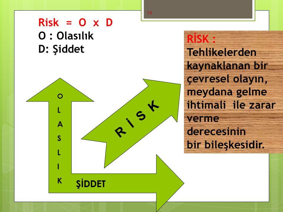 R İ S K Risk = O x D O : Olasılık D: Şiddet RİSK :