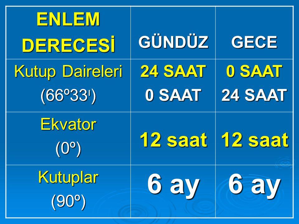 6 ay 12 saat ENLEM DERECESİ GÜNDÜZ GECE Kutup Daireleri (66º33ı)