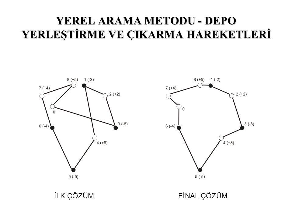 YEREL ARAMA METODU - DEPO YERLEŞTİRME VE ÇIKARMA HAREKETLERİ