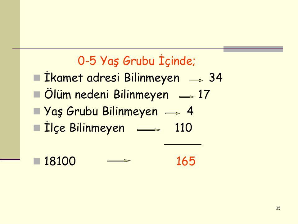 0-5 Yaş Grubu İçinde; İkamet adresi Bilinmeyen 34. Ölüm nedeni Bilinmeyen 17. Yaş Grubu Bilinmeyen 4.