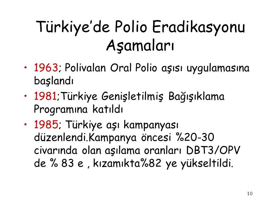 Türkiye'de Polio Eradikasyonu Aşamaları