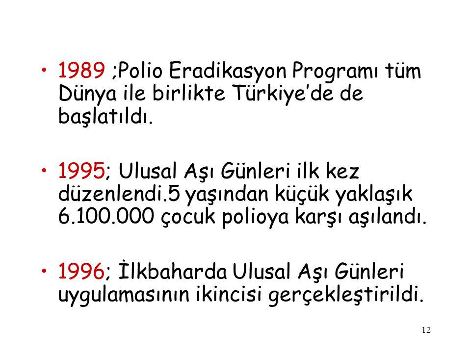 1989 ;Polio Eradikasyon Programı tüm Dünya ile birlikte Türkiye'de de başlatıldı.