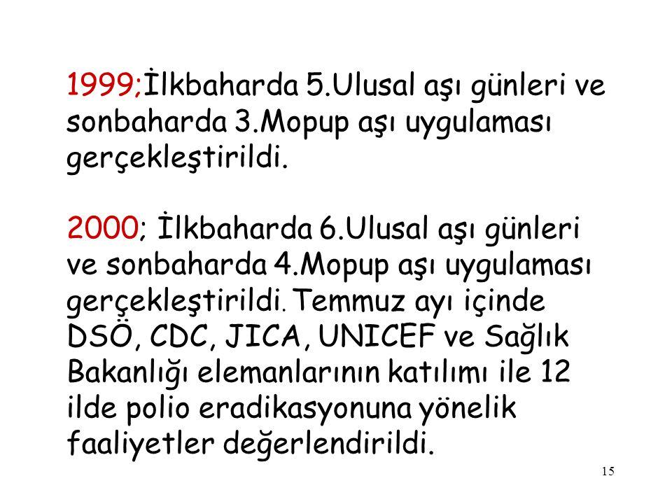 1999;İlkbaharda 5. Ulusal aşı günleri ve sonbaharda 3